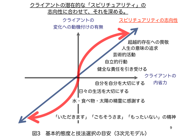 福島先生治療理論3