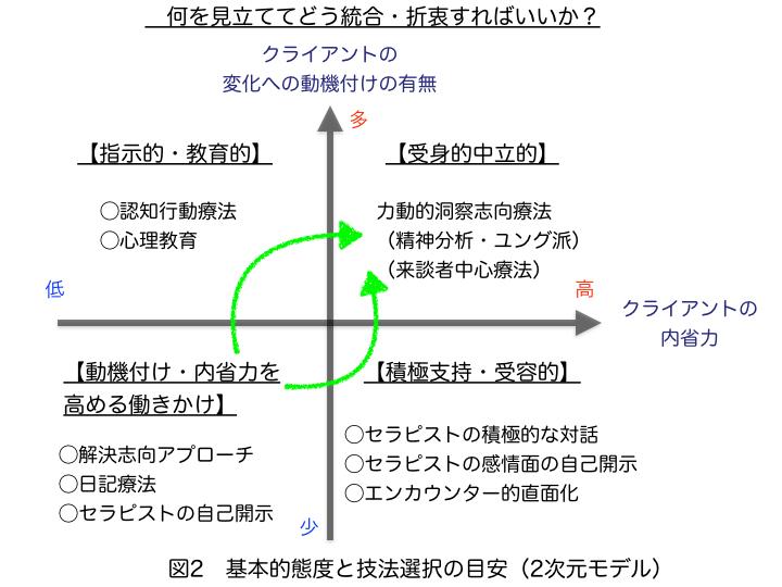 福島先生治療理論2 修正版